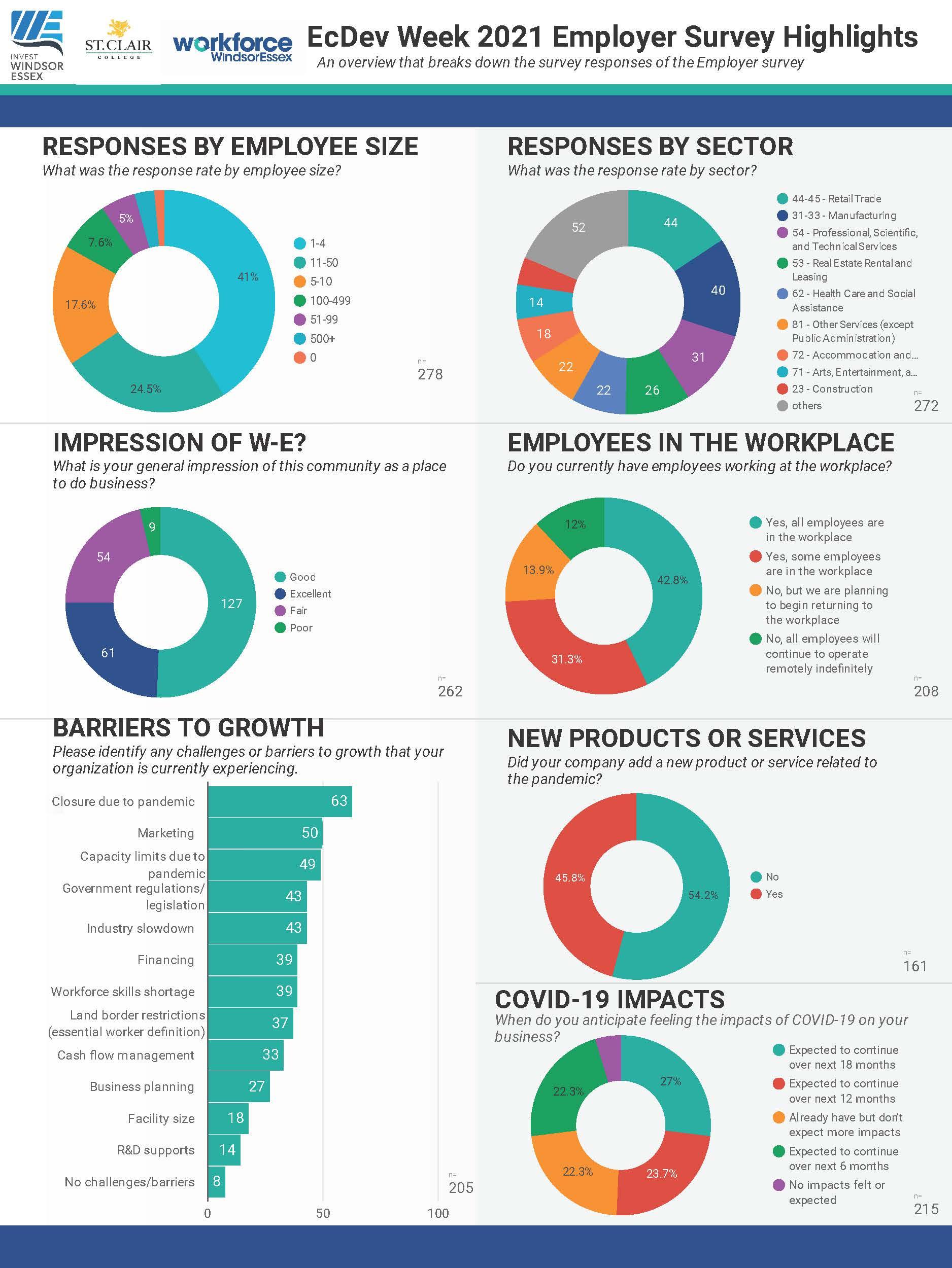 2021 Economic development week employer survey findings infographic